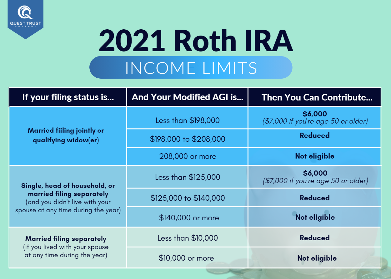 2021 Roth IRA Income Limits