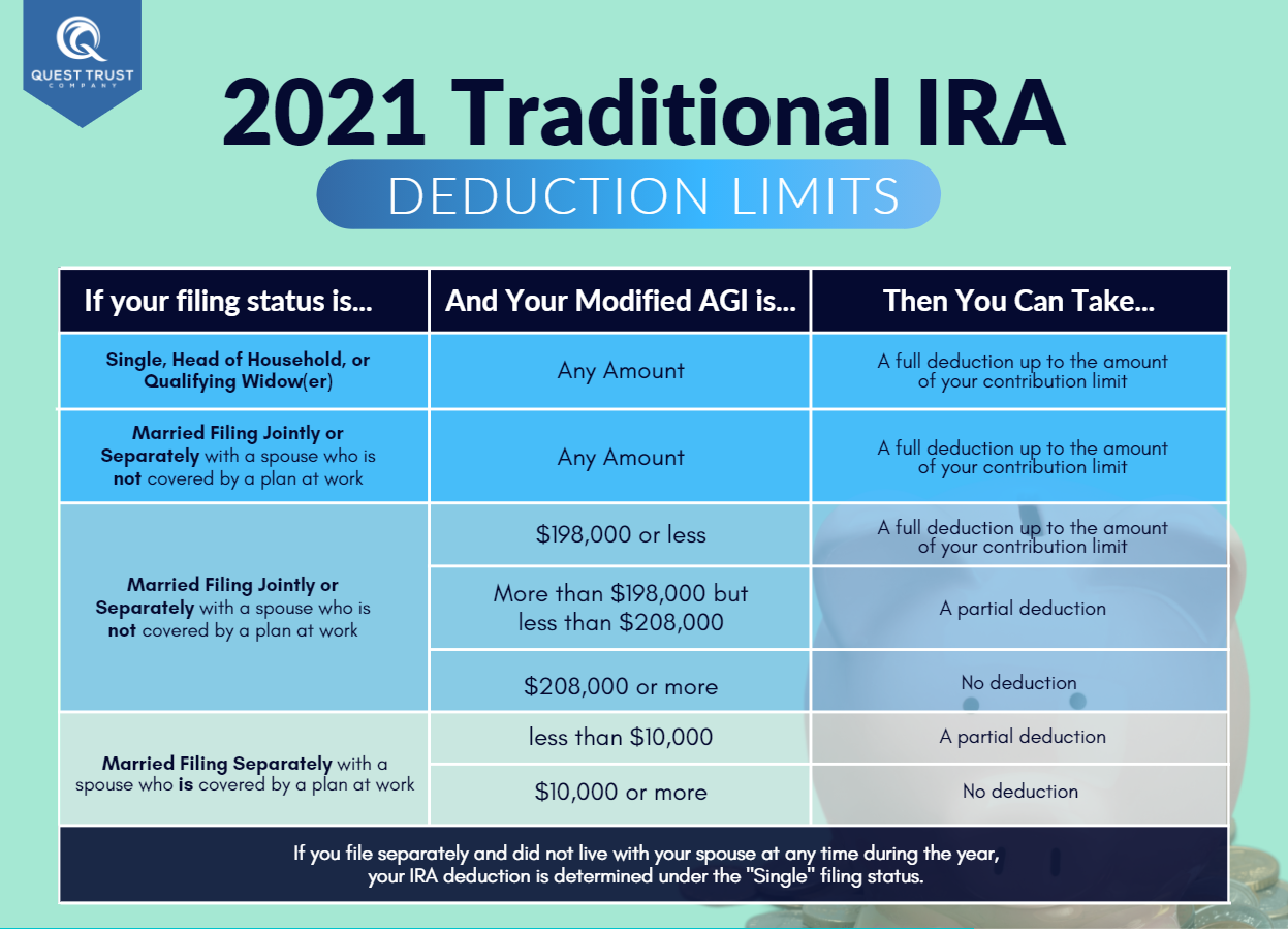 2021 Traditional IRA Deduction Limits