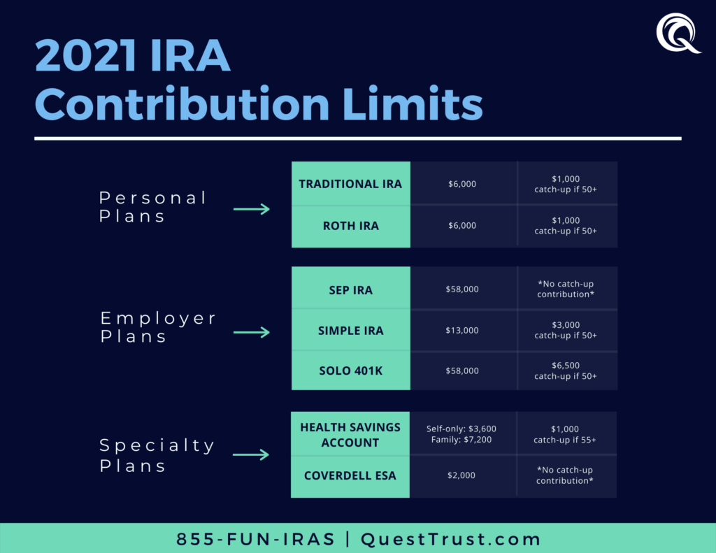 2021 IRA Contribution Limits